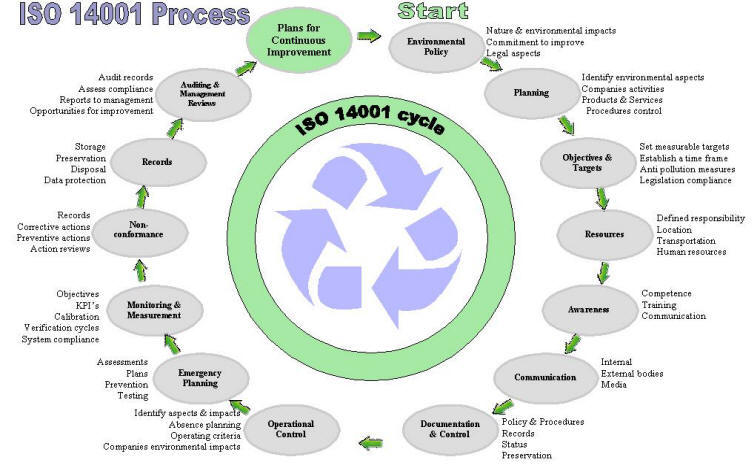 ISO 14001 process explained