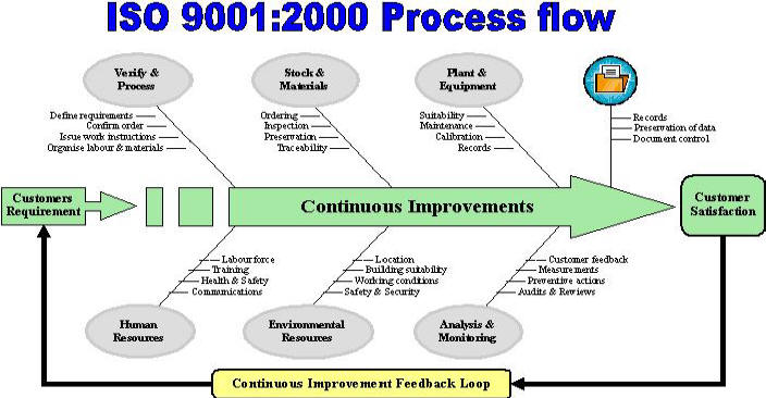 Iso 9001 Process Interaction Pictures To Pin On Pinterest